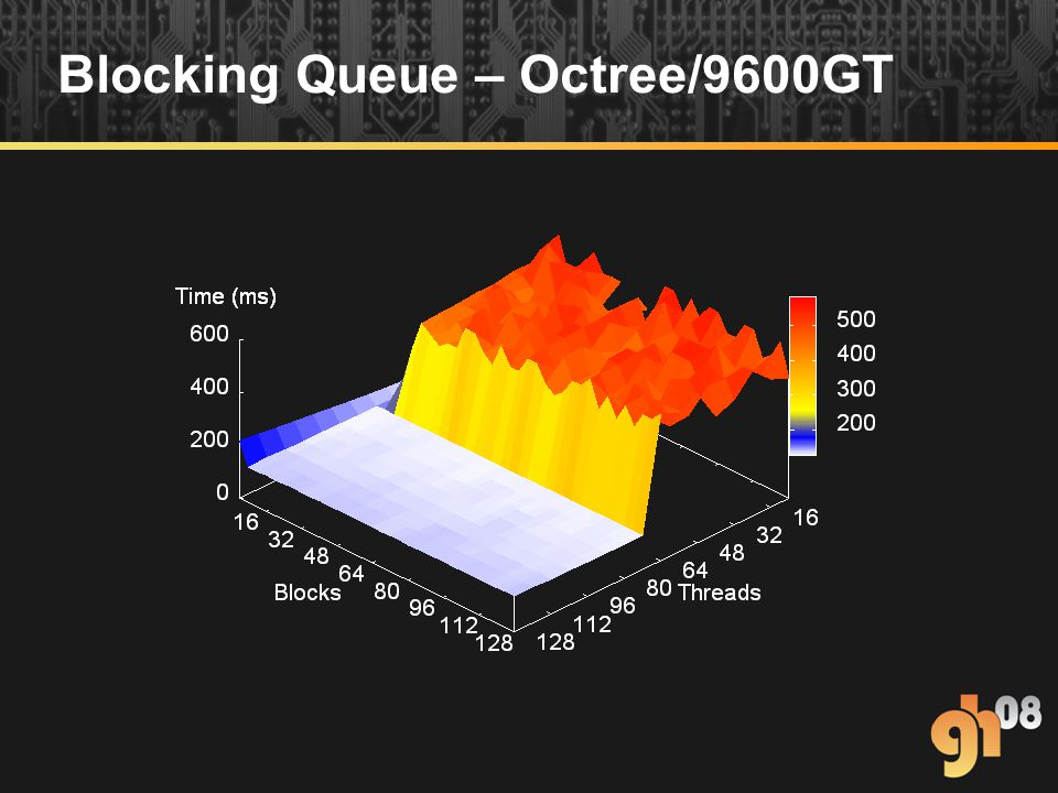 Blocking Queue – Octree/9600GT