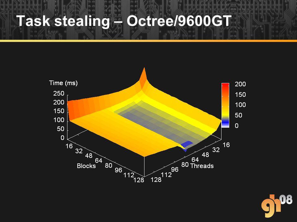 Task stealing – Octree/9600GT