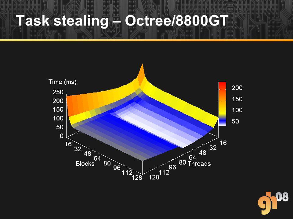Task stealing – Octree/8800GT