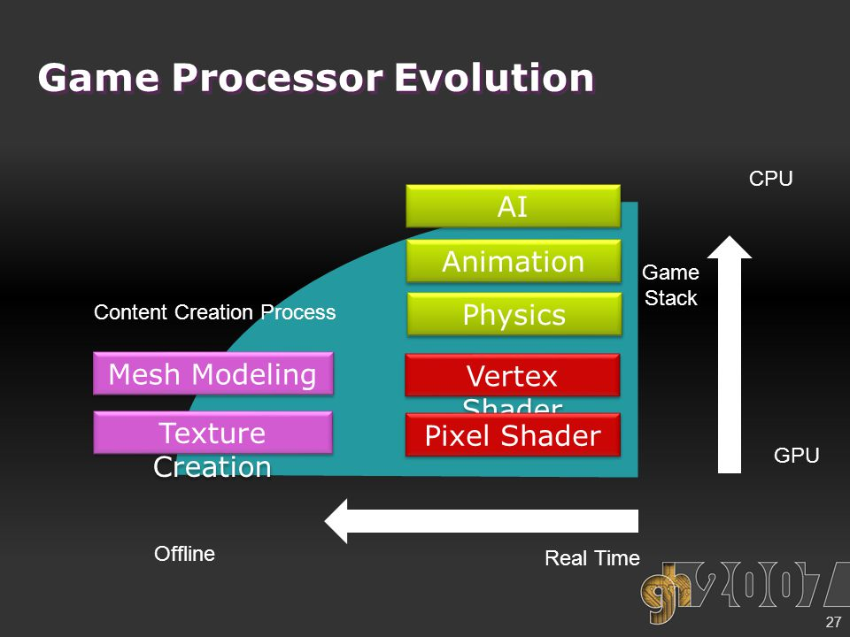 Game Processor Evolution Vertex Shader Pixel Shader Animation AI Texture Creation Mesh Modeling Physics Content Creation Process Game Stack Offline CPU GPU Real Time 27
