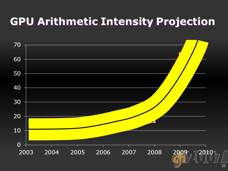 31 GPU Arithmetic Intensity Projection