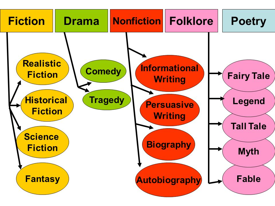 DramaFictionPoetryFolklore Nonfiction Tragedy Comedy Realistic Fiction Fable Historical Fiction Fantasy Myth Science Fiction Tall Tale Legend Fairy Ta