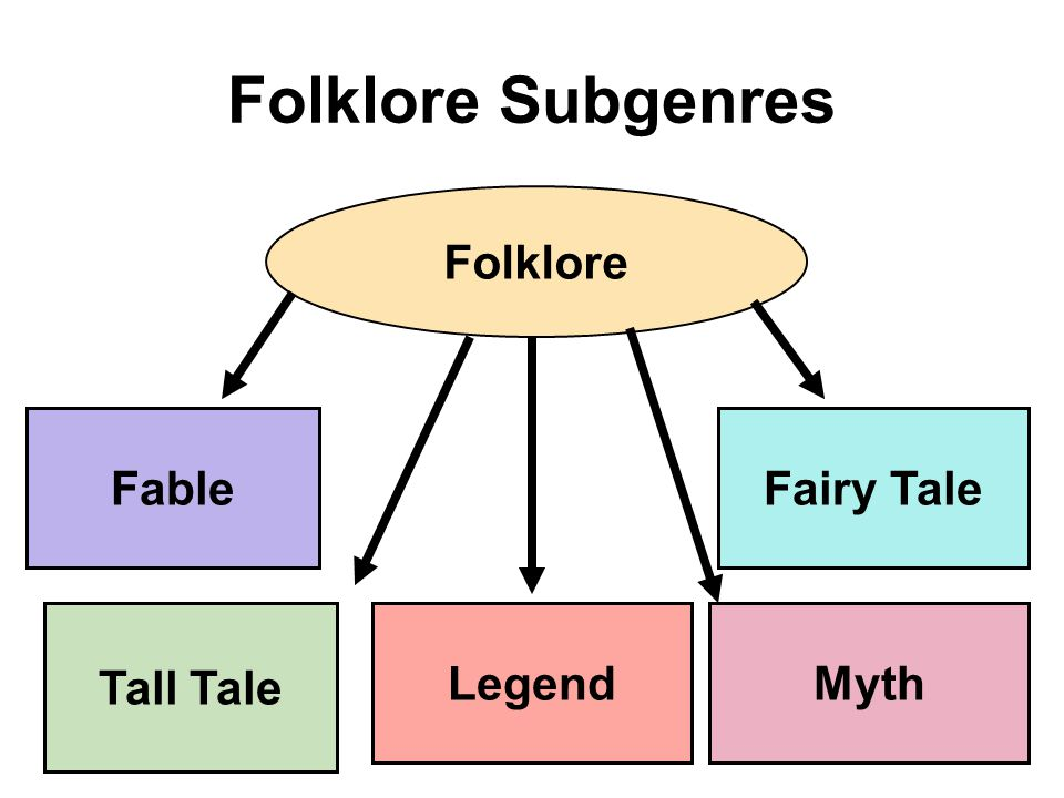 Folklore Subgenres Folklore Fable Tall Tale Myth Fairy Tale Legend
