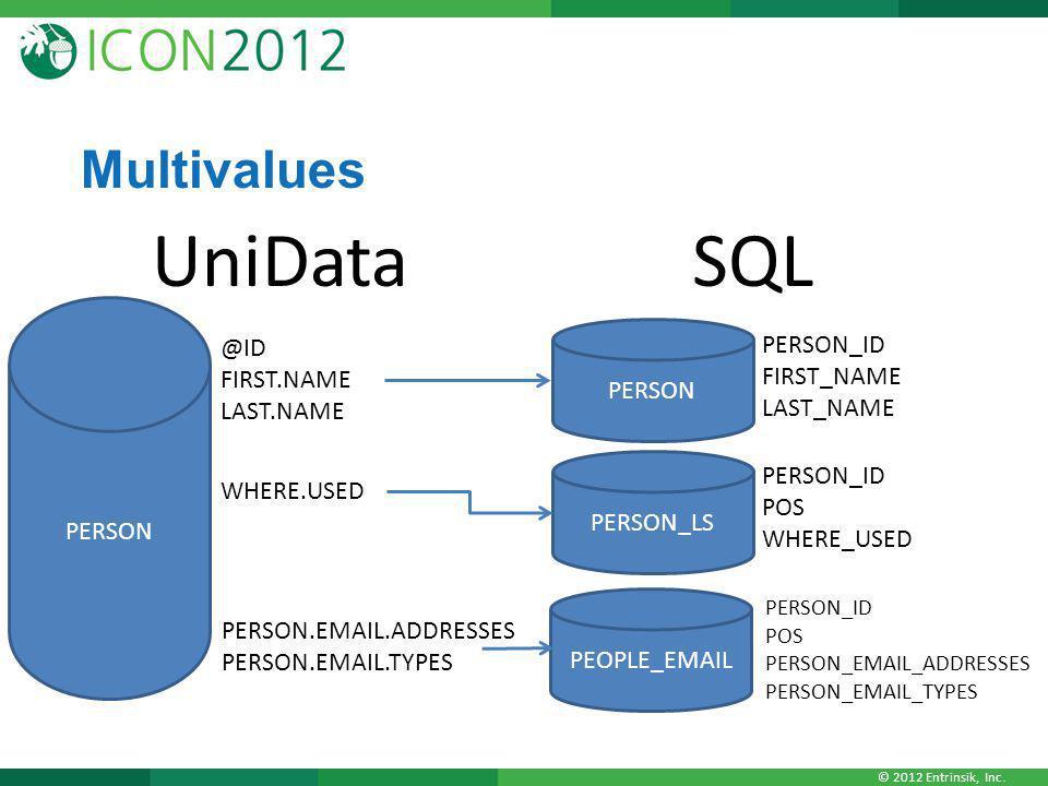 © 2012 Entrinsik, Inc. Multivalues PERSON UniData @ID FIRST.NAME LAST.NAME PERSON SQL PERSON_ID FIRST_NAME LAST_NAME PERSON_LS PERSON_ID POS WHERE_USE