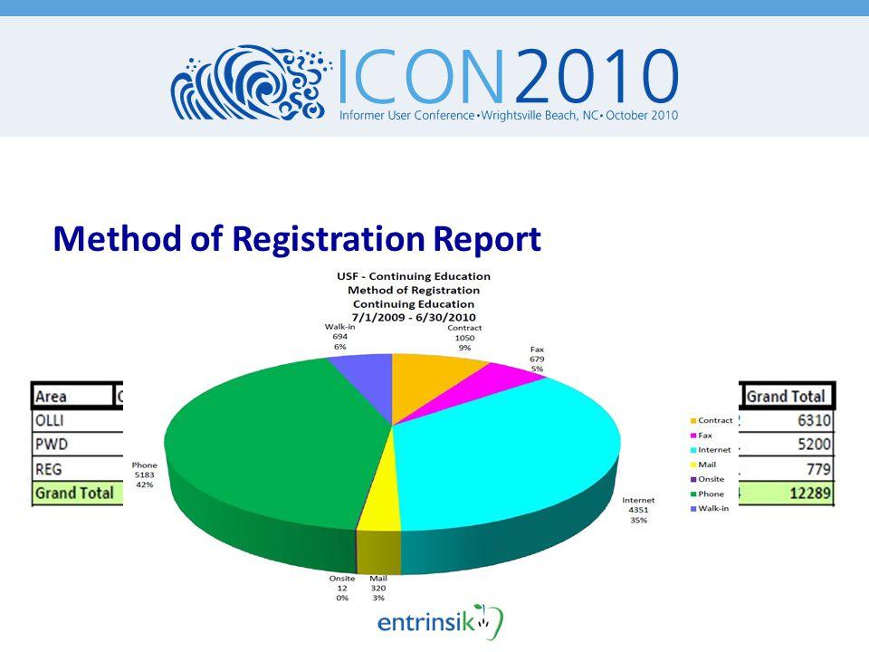 Method of Registration Report