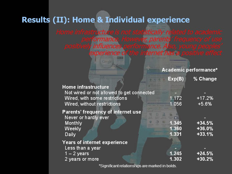 Results (II): Home & Individual experience *Significant relationships are marked in bolds.