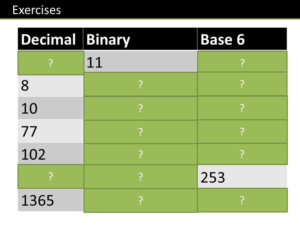 Exercises DecimalBinaryBase 6 3113 810012 10101014 771001101205 1021100110250 1051101001253 13651010101010110153 .
