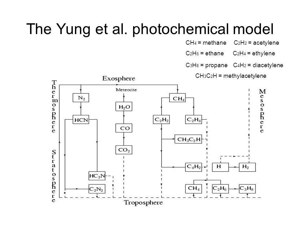 The Yung et al. photochemical model CH 4 = methane C 2 H 2 = acetylene C 2 H 6 = ethane C 2 H 4 = ethylene C 3 H 8 = propane C 4 H 2 = diacetylene CH