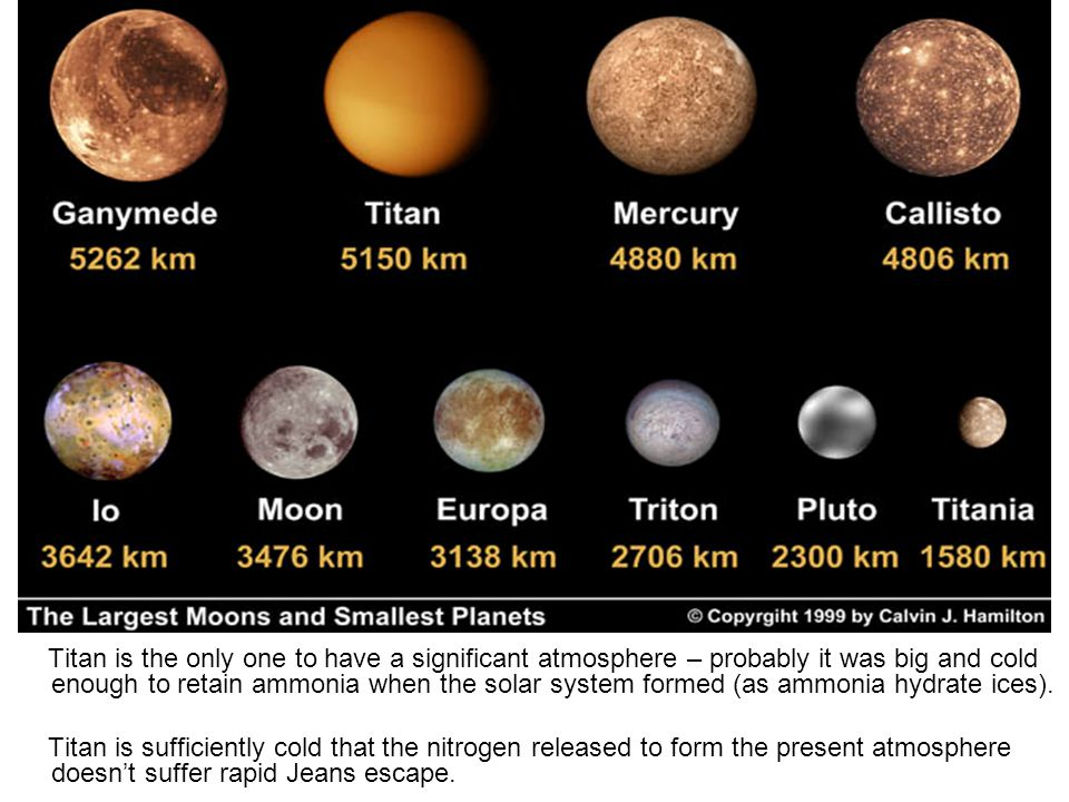 Large moons and small planets Titan is the only one to have a significant atmosphere – probably it was big and cold enough to retain ammonia when the