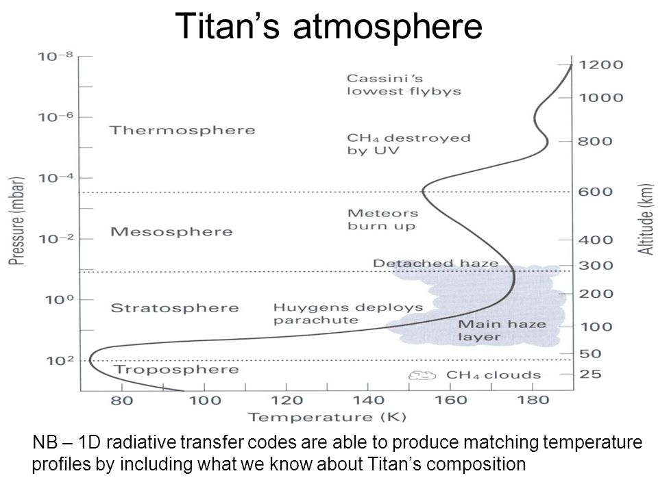 Titan's atmosphere NB – 1D radiative transfer codes are able to produce matching temperature profiles by including what we know about Titan's composit