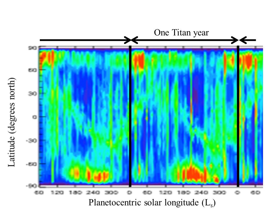 Planetocentric solar longitude (L s ) One Titan year