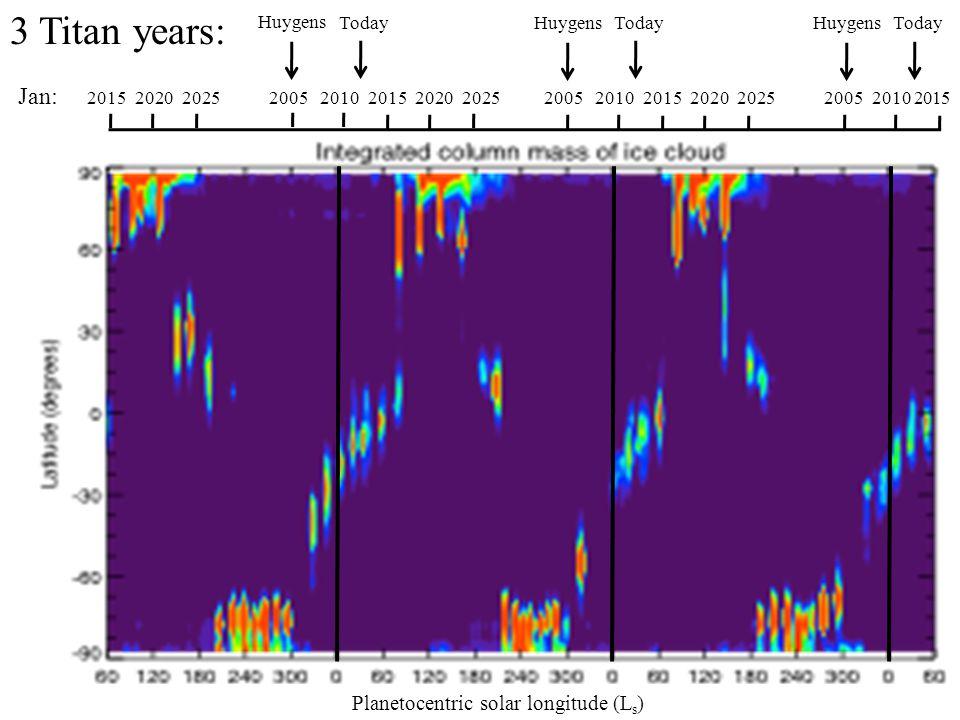 Today Huygens Jan: 2015 2020 2025 2005 2010 2015 2020 2025 2005 2010 2015 2020 2025 2005 2010 2015 Today Huygens Today Huygens 3 Titan years: Planetocentric solar longitude (L s )