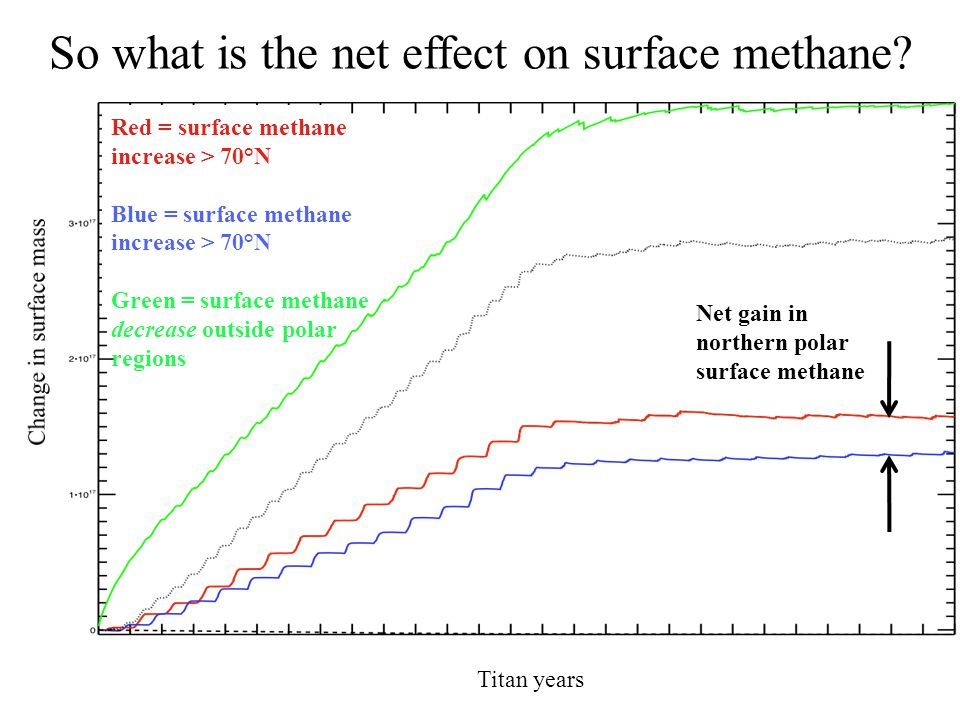 So what is the net effect on surface methane.