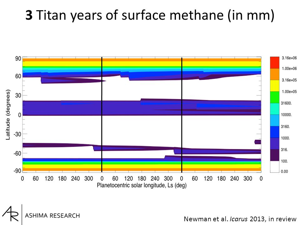 Newman et al. Icarus 2013, in review 3 Titan years of surface methane (in mm)