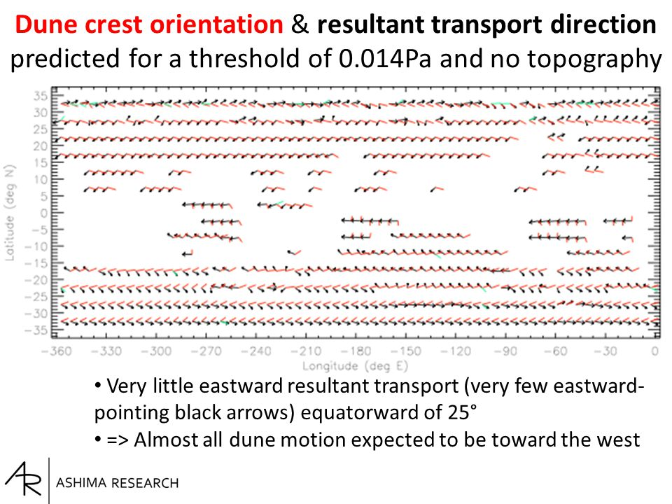 Dune crest orientation & resultant transport direction predicted for a threshold of 0.014Pa and no topography Very little eastward resultant transport (very few eastward- pointing black arrows) equatorward of 25° => Almost all dune motion expected to be toward the west