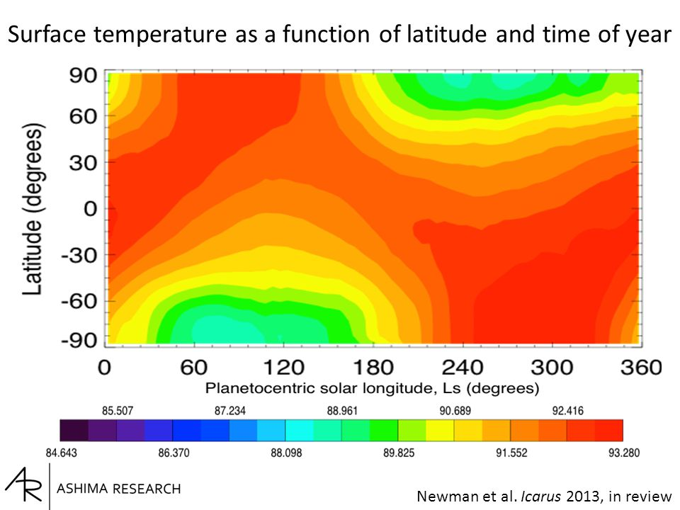 Newman et al. Icarus 2013, in review Surface temperature as a function of latitude and time of year