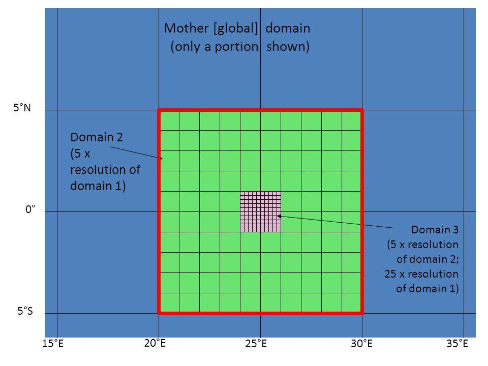 20°E 25°E30°E35°E 5°N 5°S 0° 15°E Mother [global] domain (only a portion shown) Domain 2 (5 x resolution of domain 1) Domain 3 (5 x resolution of domain 2; 25 x resolution of domain 1)