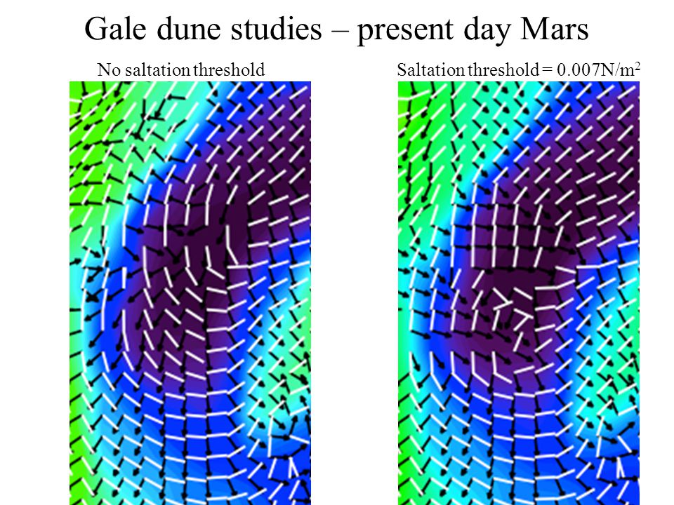 Gale dune studies – present day Mars No saltation thresholdSaltation threshold = 0.007N/m 2