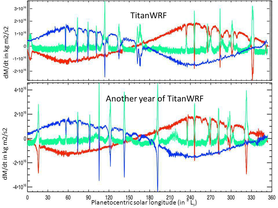 Planetocentric solar longitude (in ° L s ) dM/dt in kg m2/s2 TitanWRF Another year of TitanWRF dM/dt in kg m2/s2