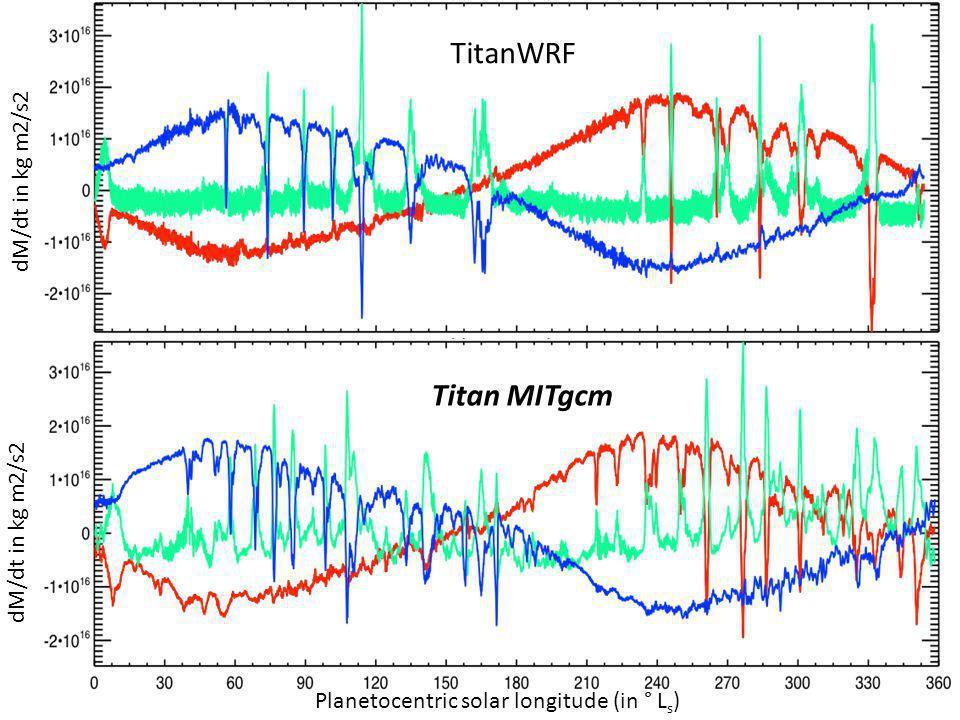 Planetocentric solar longitude (in ° L s ) dM/dt in kg m2/s2 TitanWRF Titan MITgcm dM/dt in kg m2/s2