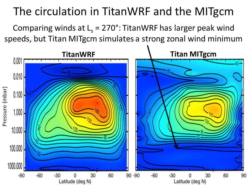 The circulation in TitanWRF and the MITgcm Comparing winds at L s = 270°: TitanWRF has larger peak wind speeds, but Titan MITgcm simulates a strong zonal wind minimum Pressure (mbar) TitanWRF Titan MITgcm