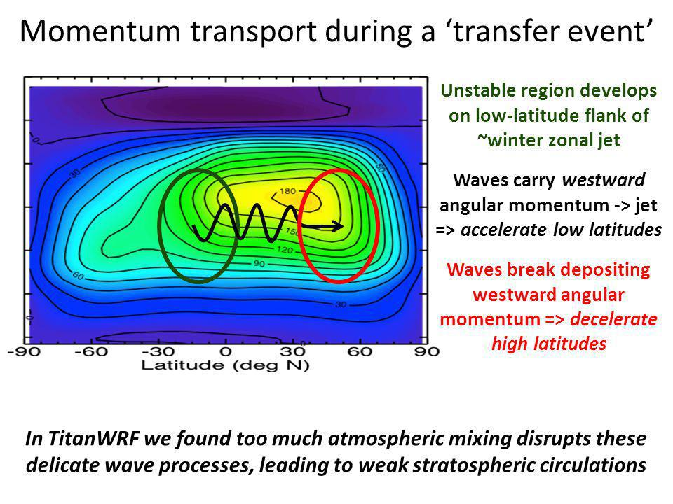Unstable region develops on low-latitude flank of ~winter zonal jet Waves carry westward angular momentum -> jet => accelerate low latitudes Waves break depositing westward angular momentum => decelerate high latitudes Momentum transport during a 'transfer event' In TitanWRF we found too much atmospheric mixing disrupts these delicate wave processes, leading to weak stratospheric circulations