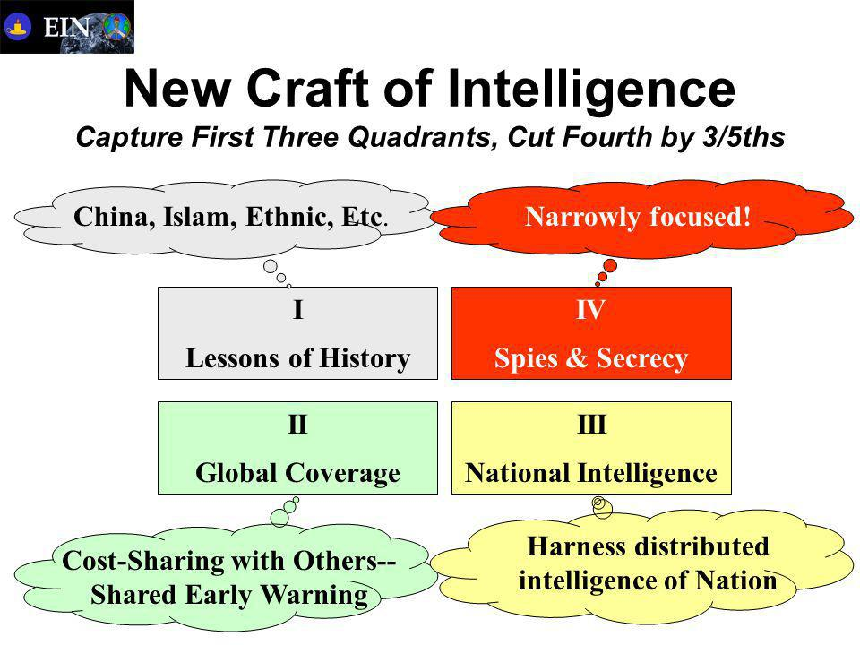 New Craft of Intelligence Capture First Three Quadrants, Cut Fourth by 3/5ths I Lessons of History II Global Coverage III National Intelligence IV Spies & Secrecy China, Islam, Ethnic, Etc.