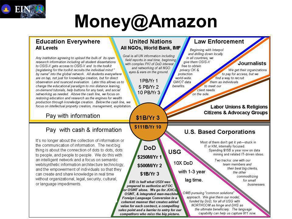 Money@Amazon
