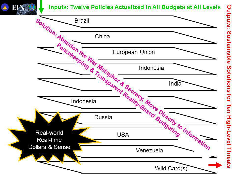 Brazil China Indonesia India Indonesia Wild Card(s) Venezuela Russia USA European Union Inputs: Twelve Policies Actualized in All Budgets at All Levels Outputs: Sustainable Solutions for Ten High-Level Threats Solution: Abandon the War Metaphor & Secrecy, Move Directly to Information Peacekeeping & Transparent Reality-Based Budgeting Real-world Real-time Dollars & Sense