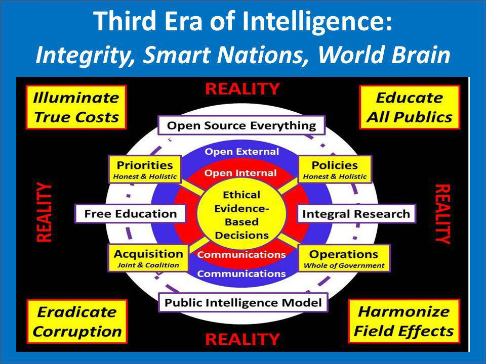 Third Era of Intelligence: Integrity, Smart Nations, World Brain