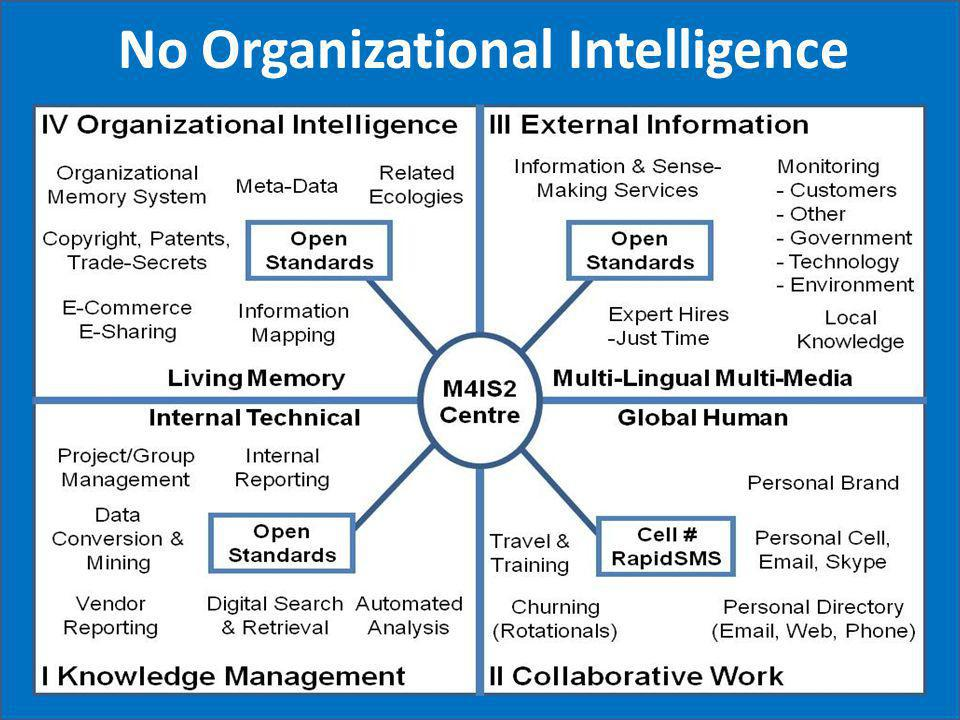 No Organizational Intelligence