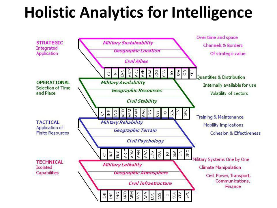 Holistic Analytics for Intelligence C4I INF ENG ARM AVN CSS ARTY AAA LOG IO SPC SEA CIV C4I INF ENG ARM AVN CSS ARTY AAA LOG IO SPC SEA CIV C4I INF EN