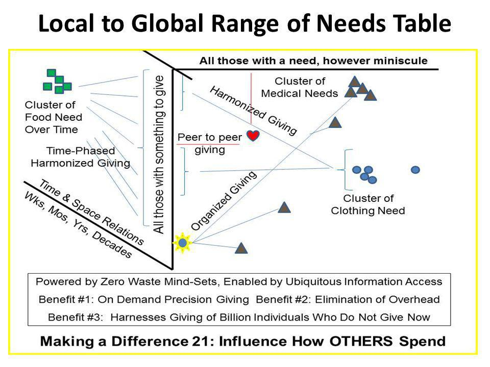 Local to Global Range of Needs Table
