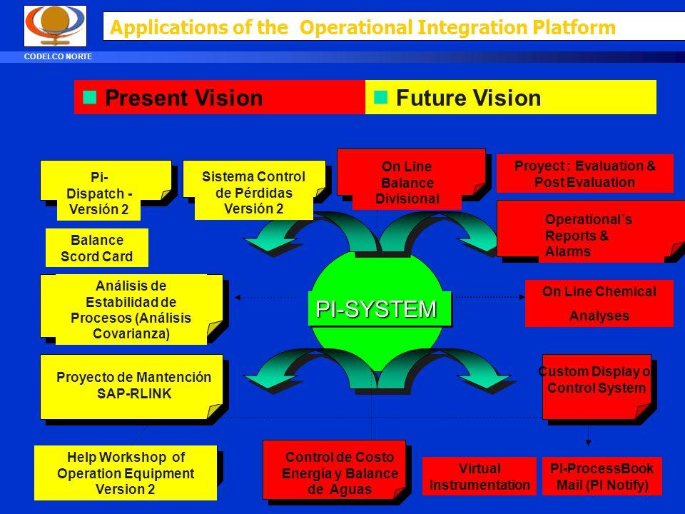 BACK-BONE ADMINISTRATIVA PI-SYSTEM REFINERÍAS CHSIIR01 GW-BAILEY HUB REFINERÍAS ROUTER GW-MAQUINASGW-FPO CIU (Computer Interface Unit) DCS BAILEY CO-R