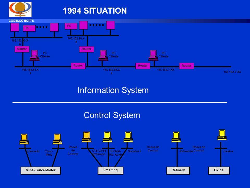 CODELCO NORTE Router Mine-ConcentratorSmeltingOxideRefinery Redes de Control ChancadoConc- Moly CTs-CPSs Refinado H.Flash Pta.