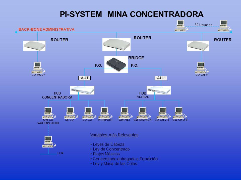 CODELCO NORTE Router Mine-ConcentratorSmeltingOxidesRefinery PC Redes de Control Red PI ChancadoConc- Moly CTs-CPSs Refinado H.Flash Pta. Acido Secado