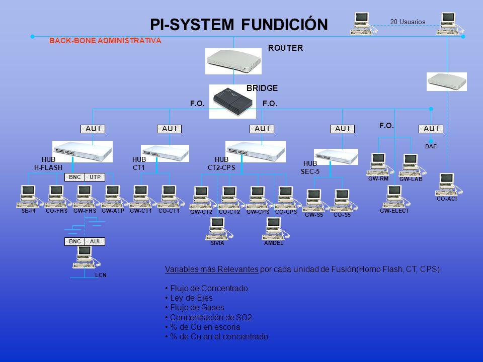 BACK-BONE ADMINISTRATIVA PI-SYSTEM MINA CONCENTRADORA LCN GW-CO VAX EXPLO3100 CO-CO AU I F.O. HUB CONCENTRADORA ROUTER BRIDGE SE-COPI-REPORTGW-FILTCO-