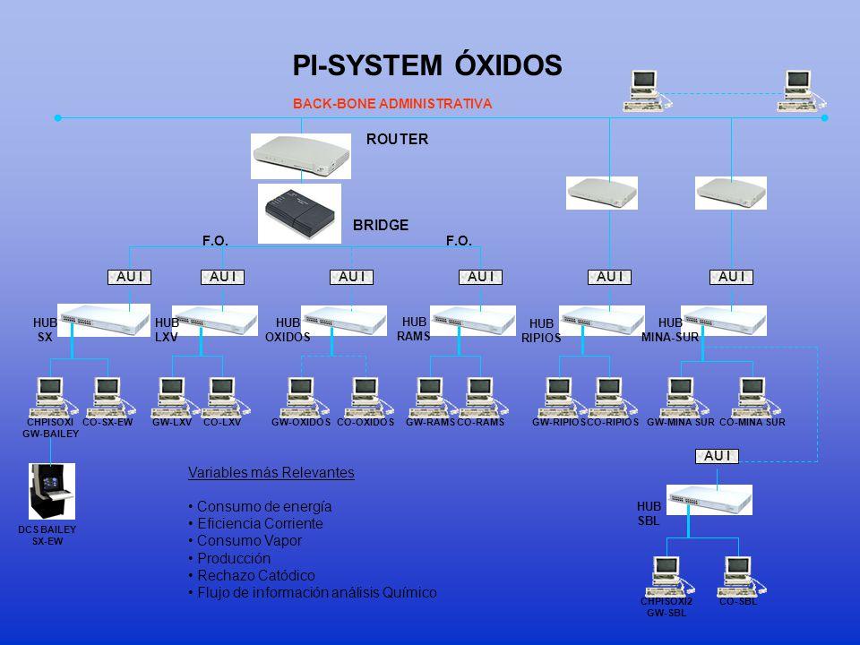 BACK-BONE ADMINISTRATIVA PI-SYSTEM ÓXIDOS CHPISOXI GW-BAILEY AU I F.O.