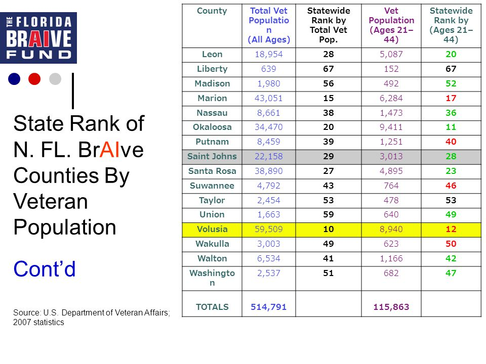 State Rank of N. FL. BrAIve Counties By Veteran Population Cont'd Source: U.S.