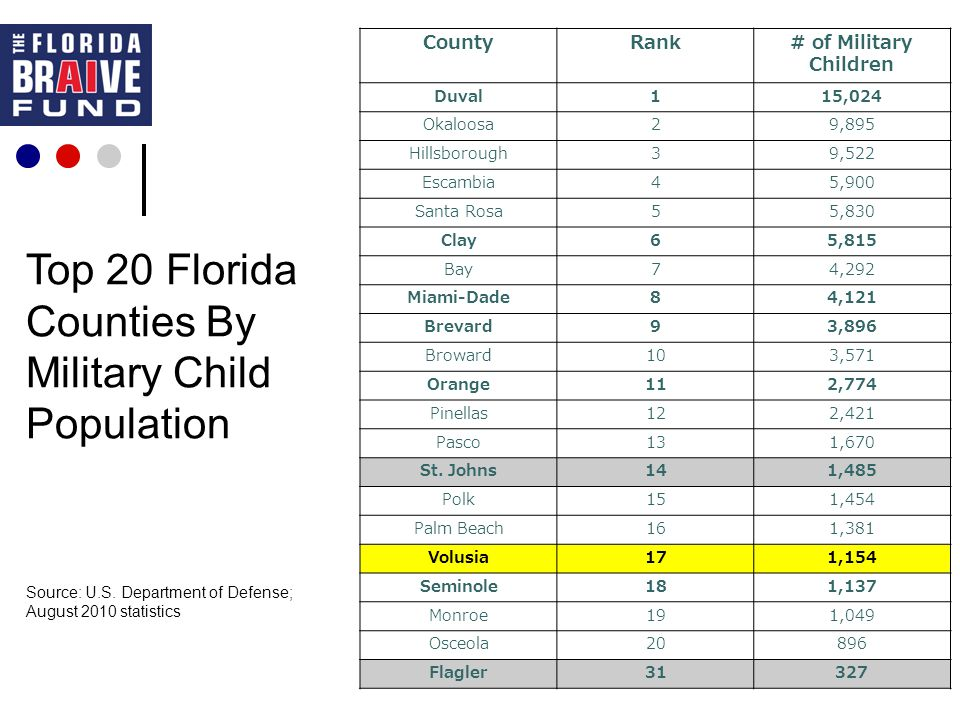 Top 20 Florida Counties By Military Child Population Source: U.S.