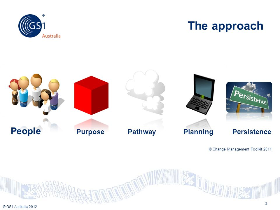 © GS1 Australia 2012 The approach 3 People Purpose Pathway Planning Persistence © Change Management Toolkit 2011
