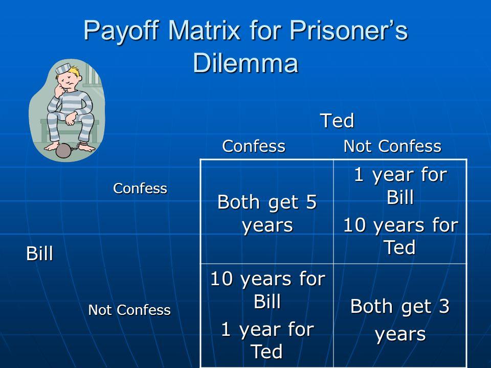 Payoff Matrix for Prisoner's Dilemma Confess ConfessBill Not Confess Not Confess Ted Confess Not Confess Both get 5 years 1 year for Bill 10 years for