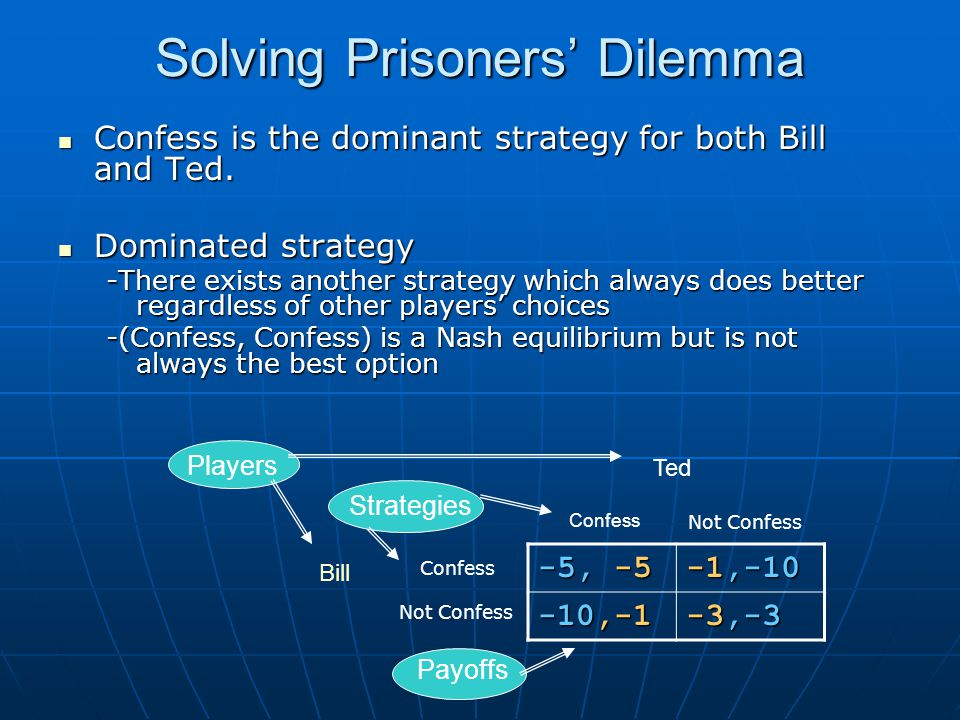 Solving Prisoners' Dilemma Confess is the dominant strategy for both Bill and Ted. Confess is the dominant strategy for both Bill and Ted. Dominated s
