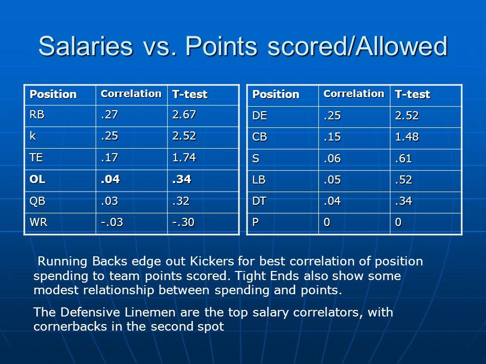 Salaries vs. Points scored/Allowed PositionCorrelationT-test RB.272.67 k.252.52 TE.171.74 OL.04.34 QB.03.32 WR-.03-.30PositionCorrelationT-testDE.252.