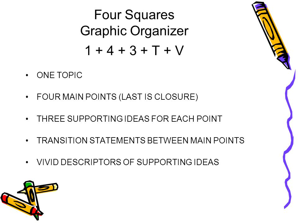 Four Squares Graphic Organizer 1 + 4 + 3 + T + V ONE TOPIC FOUR MAIN POINTS (LAST IS CLOSURE) THREE SUPPORTING IDEAS FOR EACH POINT TRANSITION STATEME