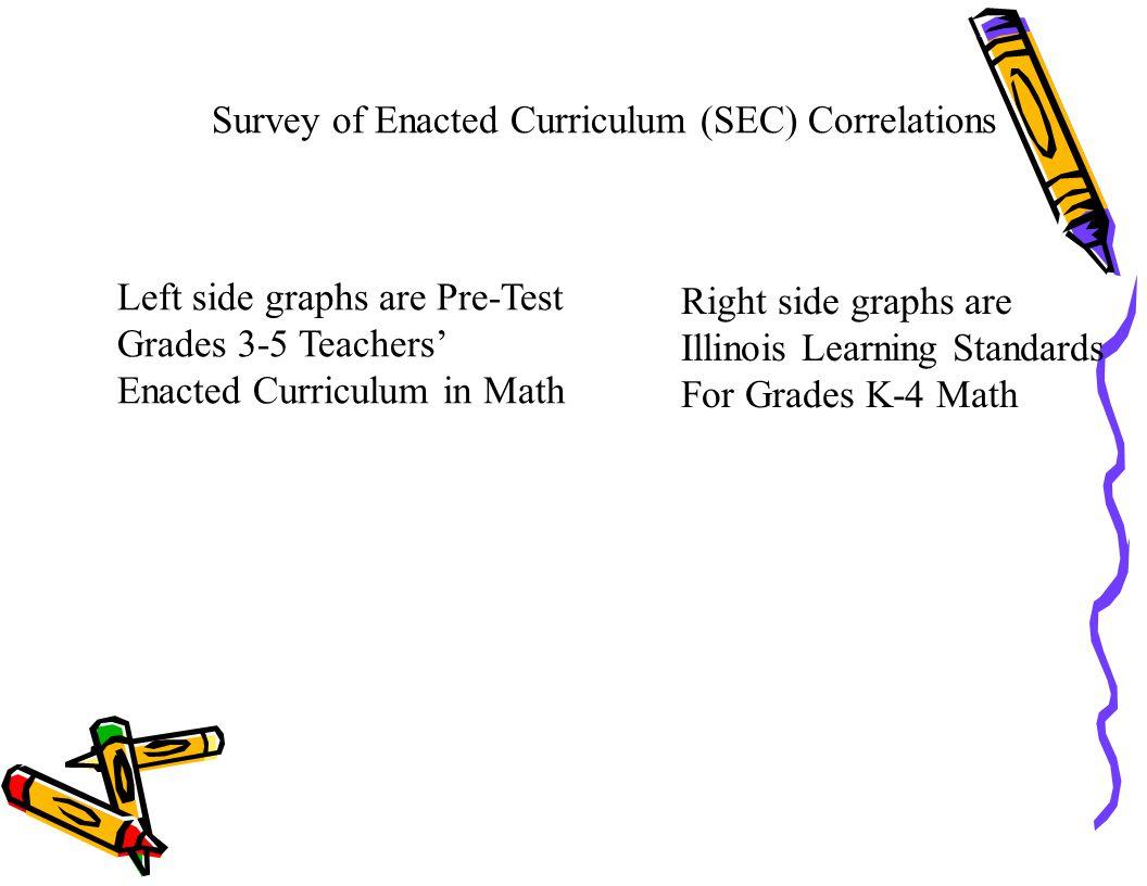 Survey of Enacted Curriculum (SEC) Correlations Left side graphs are Pre-Test Grades 3-5 Teachers' Enacted Curriculum in Math Right side graphs are Il