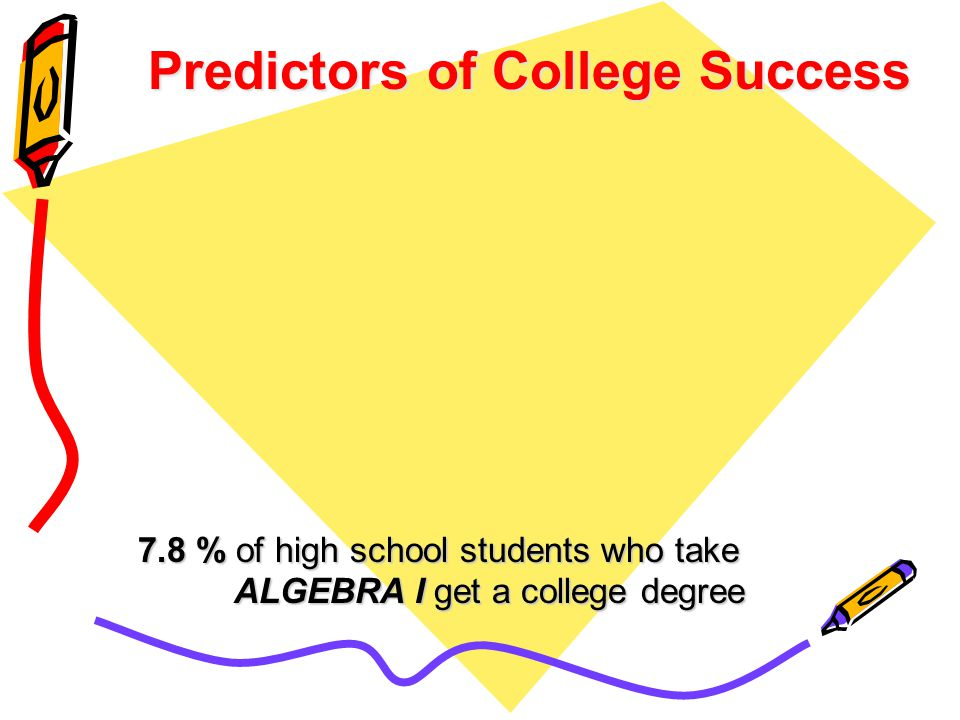 7.8 % of high school students who take ALGEBRA I get a college degree Predictors of College Success