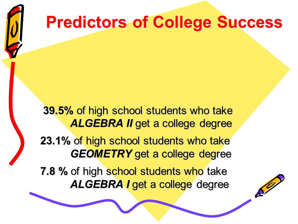 39.5% of high school students who take 39.5% of high school students who take ALGEBRA II get a college degree 23.1% of high school students who take GEOMETRY get a college degree 7.8 % of high school students who take ALGEBRA I get a college degree Predictors of College Success