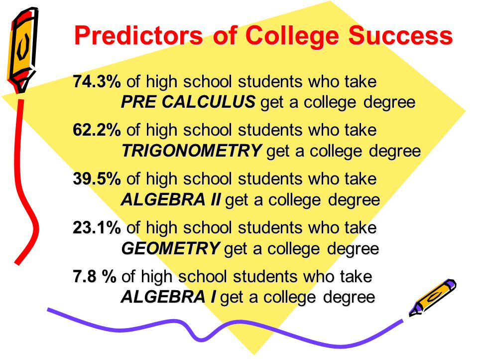 74.3% of high school students who take PRE CALCULUS get a college degree 62.2% of high school students who take TRIGONOMETRY get a college degree 39.5% of high school students who take ALGEBRA II get a college degree 23.1% of high school students who take GEOMETRY get a college degree 7.8 % of high school students who take ALGEBRA I get a college degree Predictors of College Success