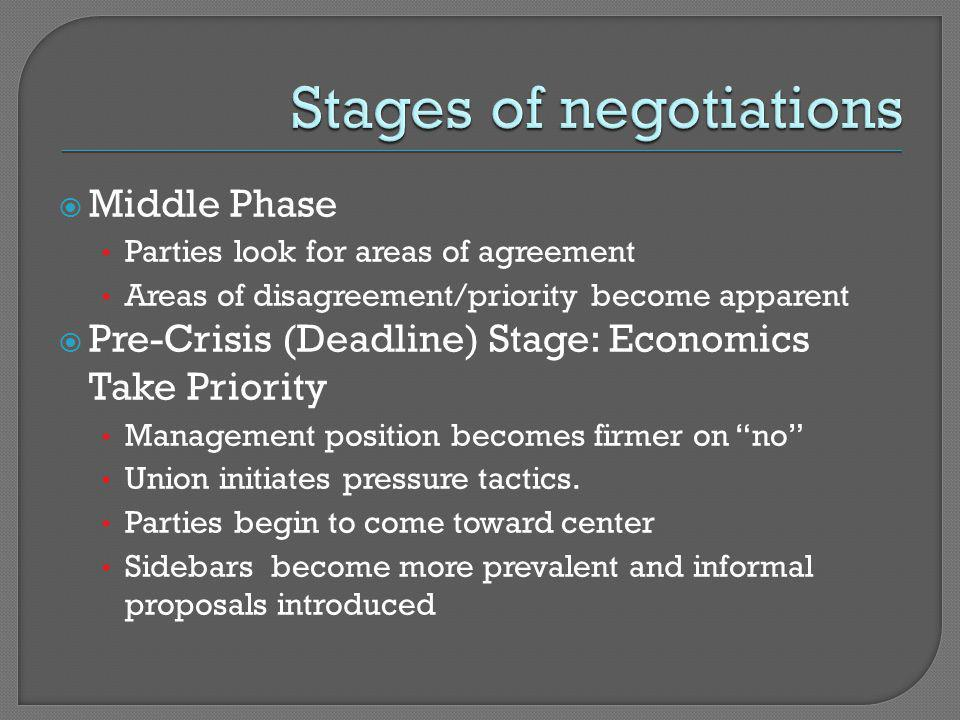  Middle Phase Parties look for areas of agreement Areas of disagreement/priority become apparent  Pre-Crisis (Deadline) Stage: Economics Take Priority Management position becomes firmer on no Union initiates pressure tactics.
